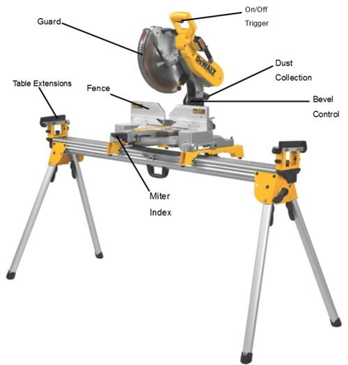 Parts of the Miter Saw